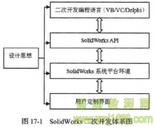 Solidworks2016入门 17.1 SolidWorks二次开发概述